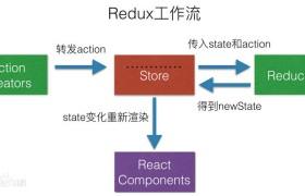 Redux与它的中间件:redux-thunk,redux-actions,redux-promise,redux-saga