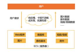 网站优化之使用CDN和OSS对象存储加速网站访问